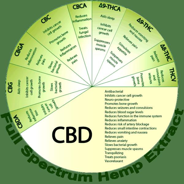 NHO Full Spectrum Hemp Extract CBD Chart